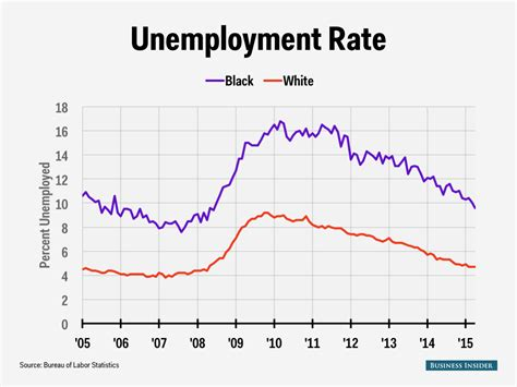 black unemployment under obama chart what one will go down as the worst president in modern