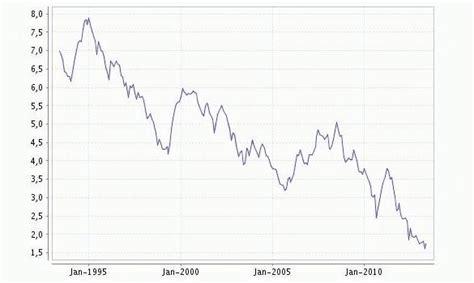 Zinsen Letzten 20 Jahren by Attraktive Aktuelle Zinskonditionen F 252 R