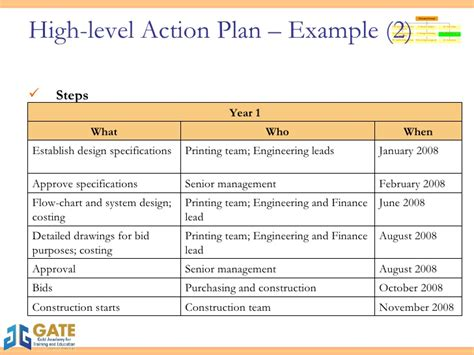 high level strategy template mmi strategy 6