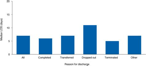 Length Of Detox Stay by Teds 2012 Discharge Report