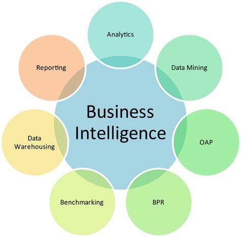 Business Intelligence c 243 mo aplicar business analysis a soluciones de data