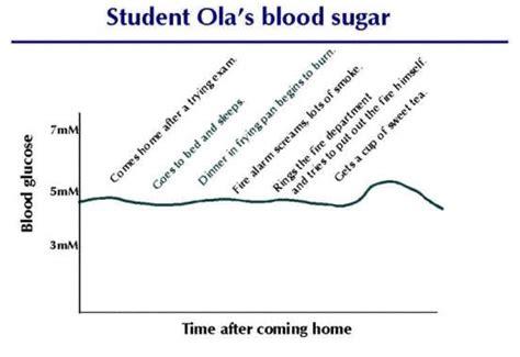 fast   hour glucose tolerance test