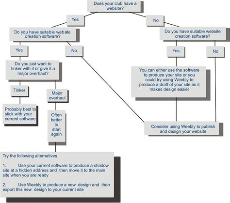 how to make tree diagram in word decision tree diagram word