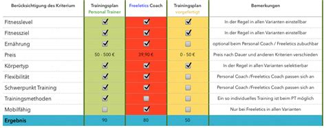 trainingsplan abnehmen zuhause kostenlos fitness trainingsplan vs freeletics trainingsplan challenge