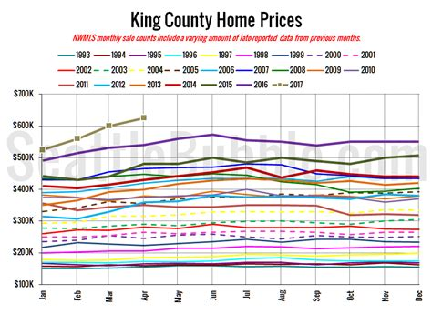 nwmls home prices hit new highs listings still scarce