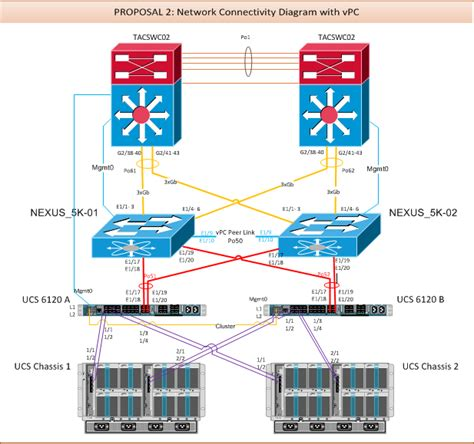 cisco nexus visio stencil cisco nexus 7000 visio stencils best free home