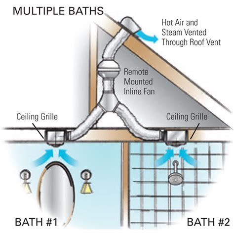 how to install exhaust fan in bathroom electrical services by anton electric inc