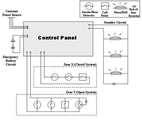 alarm systems basics alarms boston