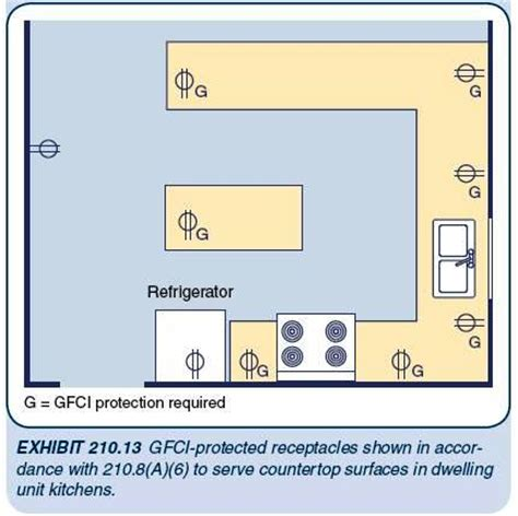 Kitchen Gfci Requirements by Receptacle Branch Circuit Design Calculations Part Five