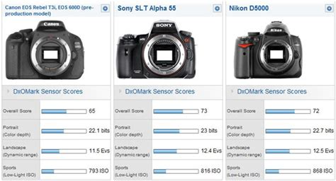 Kamera Nikon D3200 Vs Canon 600d canon eos 600d in depth review dxomark