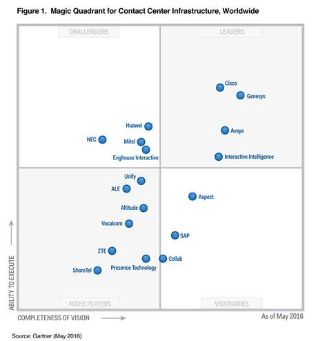 operating quadrant system center and it operations cisco a leader in gartner s magic quadrant for contact center