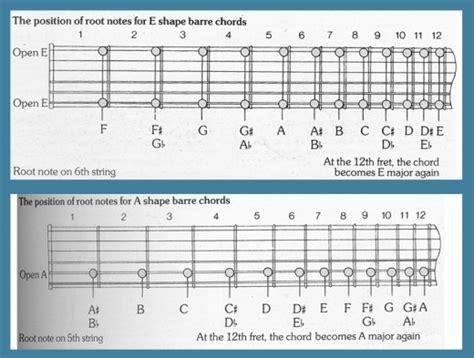 bar chord diagrams guitar bar chord chart