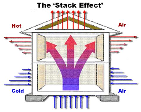 The Rebound Effect In Home Heating battle creek energy efficiency tips home heat loss how and where