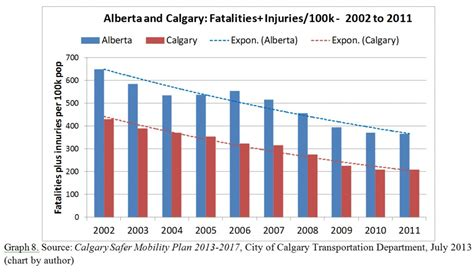 seatbelt use increase 2015 how can we improve road safety in our cities world