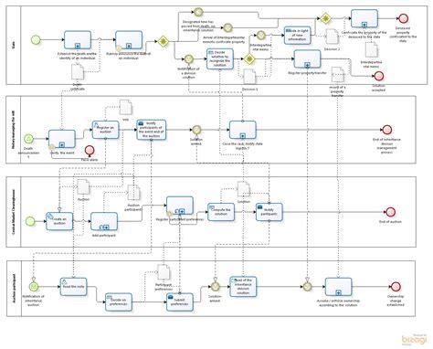 IDU0330 Practice   Business process modeling