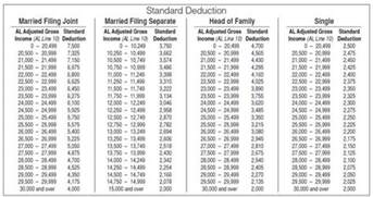 2014 standard deduction table rachael edwards