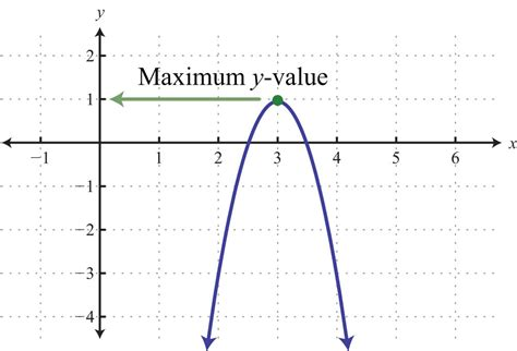 html pattern max value graphing parabolas