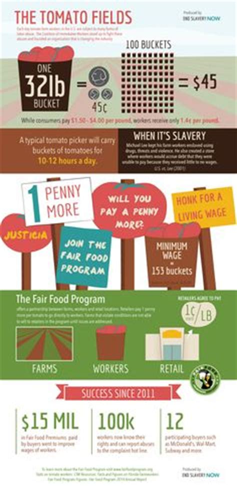 How Many Search On Each Day 1000 Images About Information On Modern Slavery Aka An