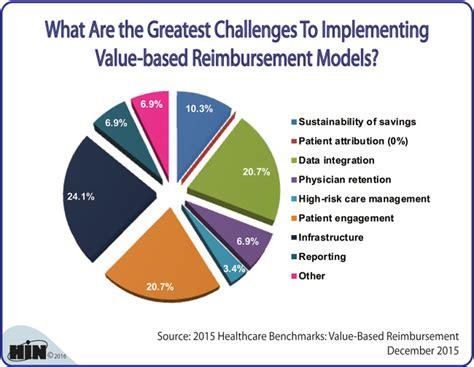 based of value based insurance design