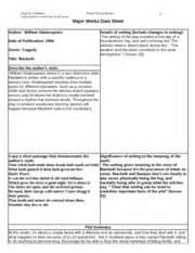 major works data sheet macbeth 12 honors name j
