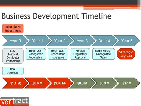 Business Development After Mba by Ppt Smart Feeding Powerpoint Presentation Id 297258