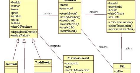 design pattern library management system uml and design patterns library management system uml