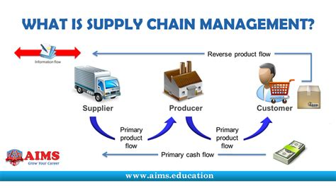 meaning of cadenas what is supply chain management supply chain management