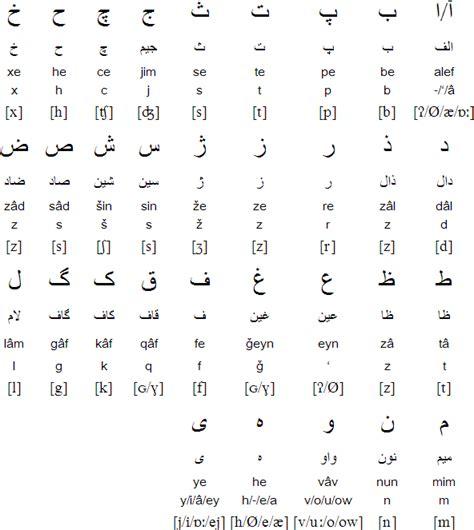 farsi alphabet alphabet pronunciation and language