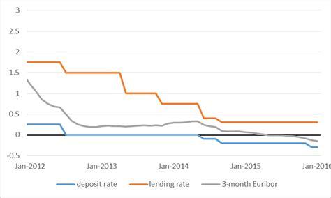 average rate negative interest rates econbrowser