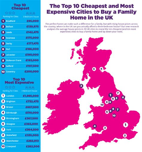cheapest places to buy a home where s the cheapest place to buy a home in the uk the