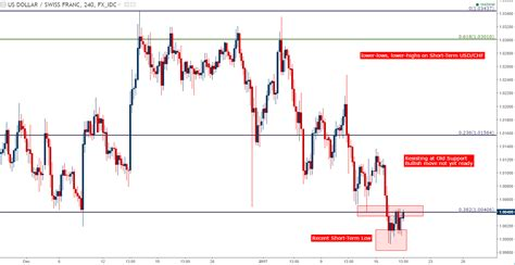 what is the range of resistor usd chf technical analysis 2016 range resistance awaits at 9949