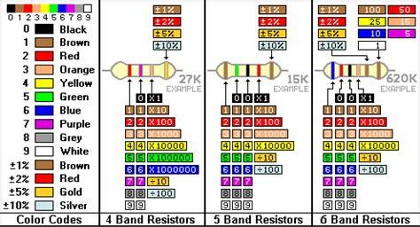 resistor 2k cores arduino mais especifica 231 227 o t 233 cnica dos resistores