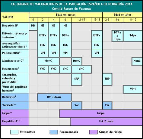 Calendario De Vacunas Contra Un Mundo Viperino Calendarios De Vacunaciones