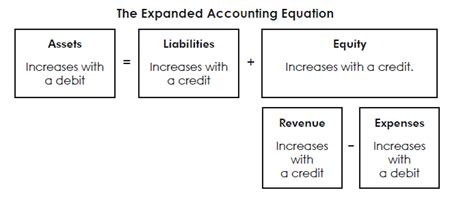pictures accounting equation worksheet getadating