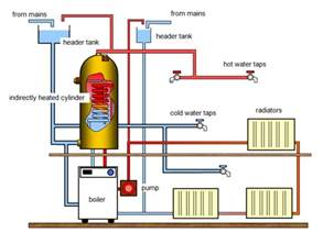 the cost price to fit and install central heating