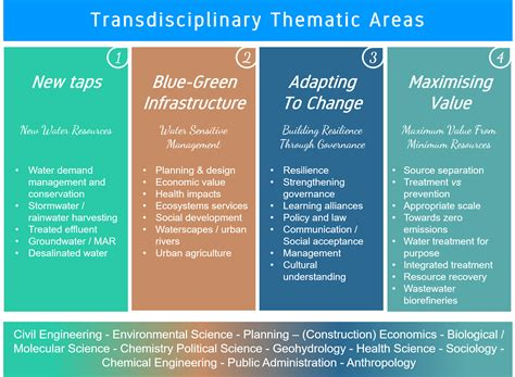 transdisciplinary themes meaning transdisciplinary thematic areas of the future water
