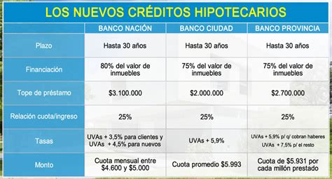 prestamos hipotecarios banco provincia prestamos urgentes quito ecuador blog