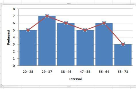 cara membuat histogram frekuensi di excel membuat grafik histogram dan poligon menggunakan ms excel