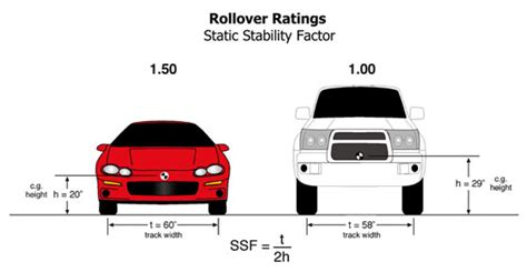the counterintuitive truth about roof crush standards the truth about cars