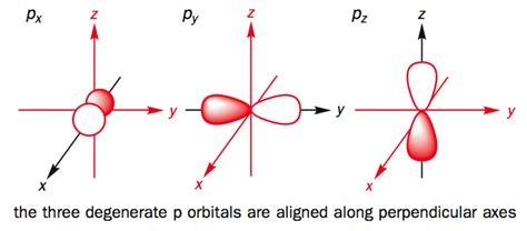 Drawing P Orbitals by Shapes Of P Orbitals