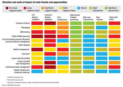 pros and cons matrix template mckinsey exhibit make with slidemagic presentation