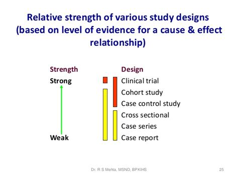 what level of evidence is a cross sectional study imp of medical research rsm
