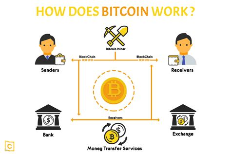 bitcoin how it works what is bitcoin and how does bitcoin work coinpedia