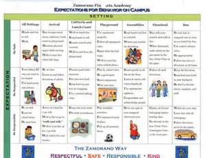 School Wide Exles Discipline Plan Classroom Policies And Expectations Positive Behavior Behavior Matrix Template