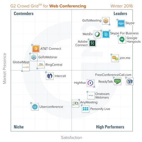 best web conferencing software the best web conferencing software according to g2 crowd