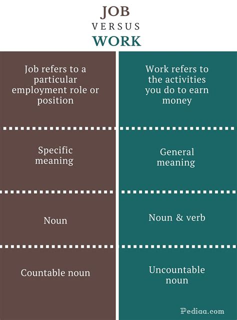 Difference Between Parttime And Fulltime Mba by Difference Between And Work Grammar Meaning Usage