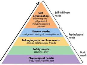 maslow s hierarchy of needs theory needs pyramid