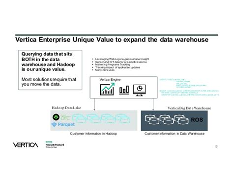 format date vertica a new sparkitecture for modernizing your data warehouse