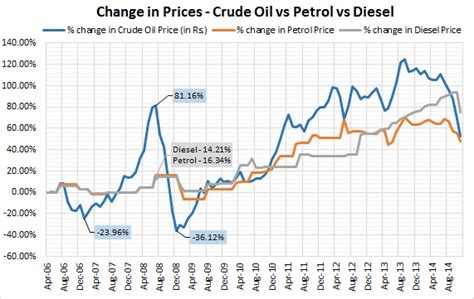 Follow up to 2014 Thus Far: The Fall of Oil and Its