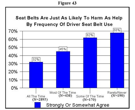 Note To Montana Seat Belts Are Necessary Not An Accessory by Motor Vehicle Occupant Safety Survey Volume 2 Seat Belt